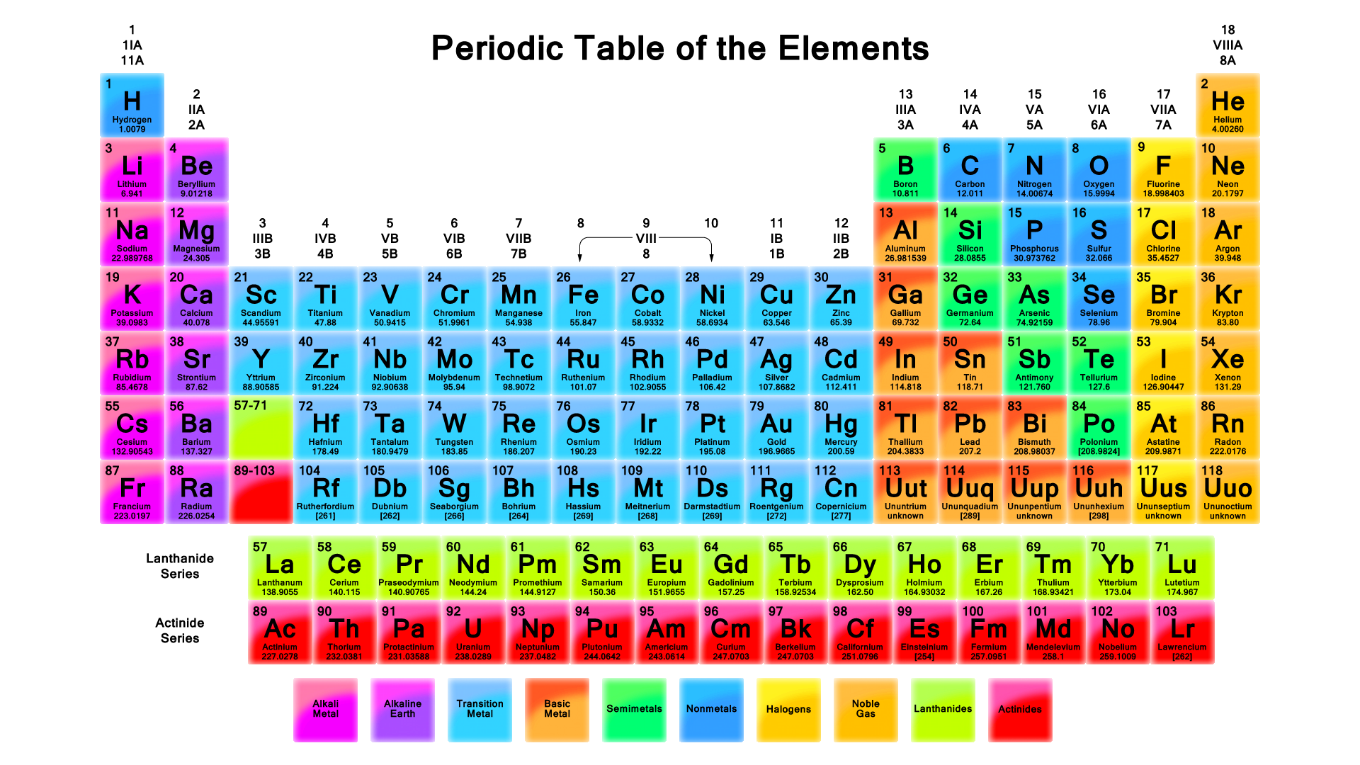 Spell Your Name With Atomic Symbols - New Periodic Table 2018 , HD Wallpaper & Backgrounds