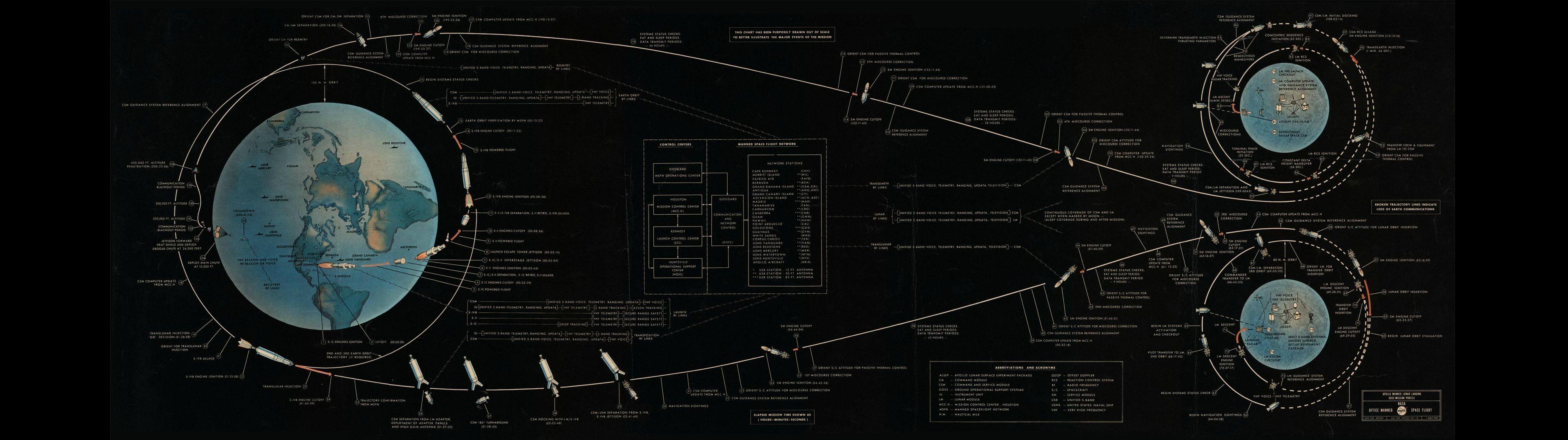 Hd Dual Monitor Tapete 11 Apollo Program 1060403 Hd