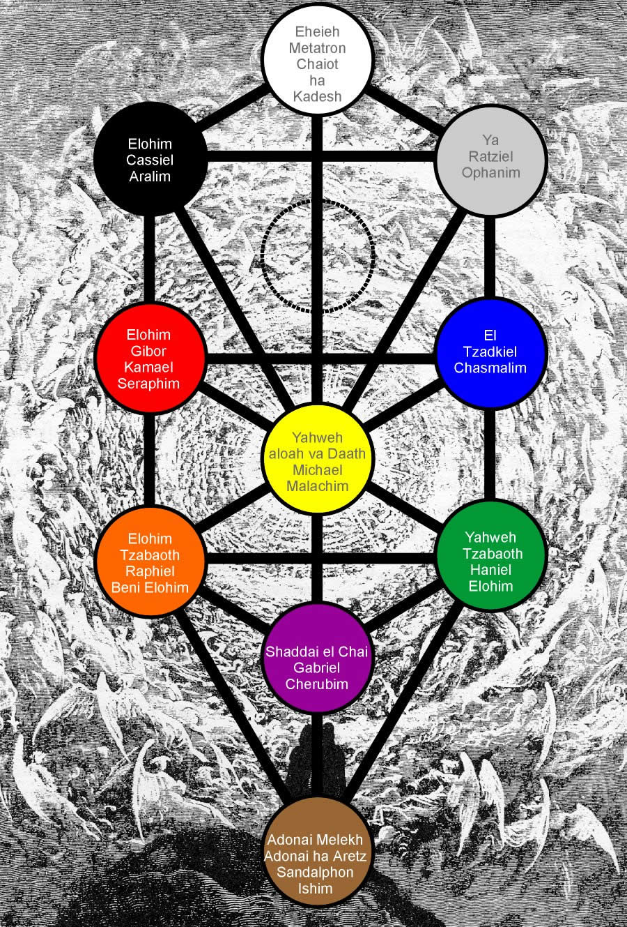 Holy Names And The Tree Of Life Hermetic Kabbalah 1069984 Hd Wallpaper Backgrounds Download Its basic design is based on descriptions given in the sefer yetsirah, or book of creation, and expanded upon in the enourmous kabbalistic text zohar, the book of splendour. holy names and the tree of life