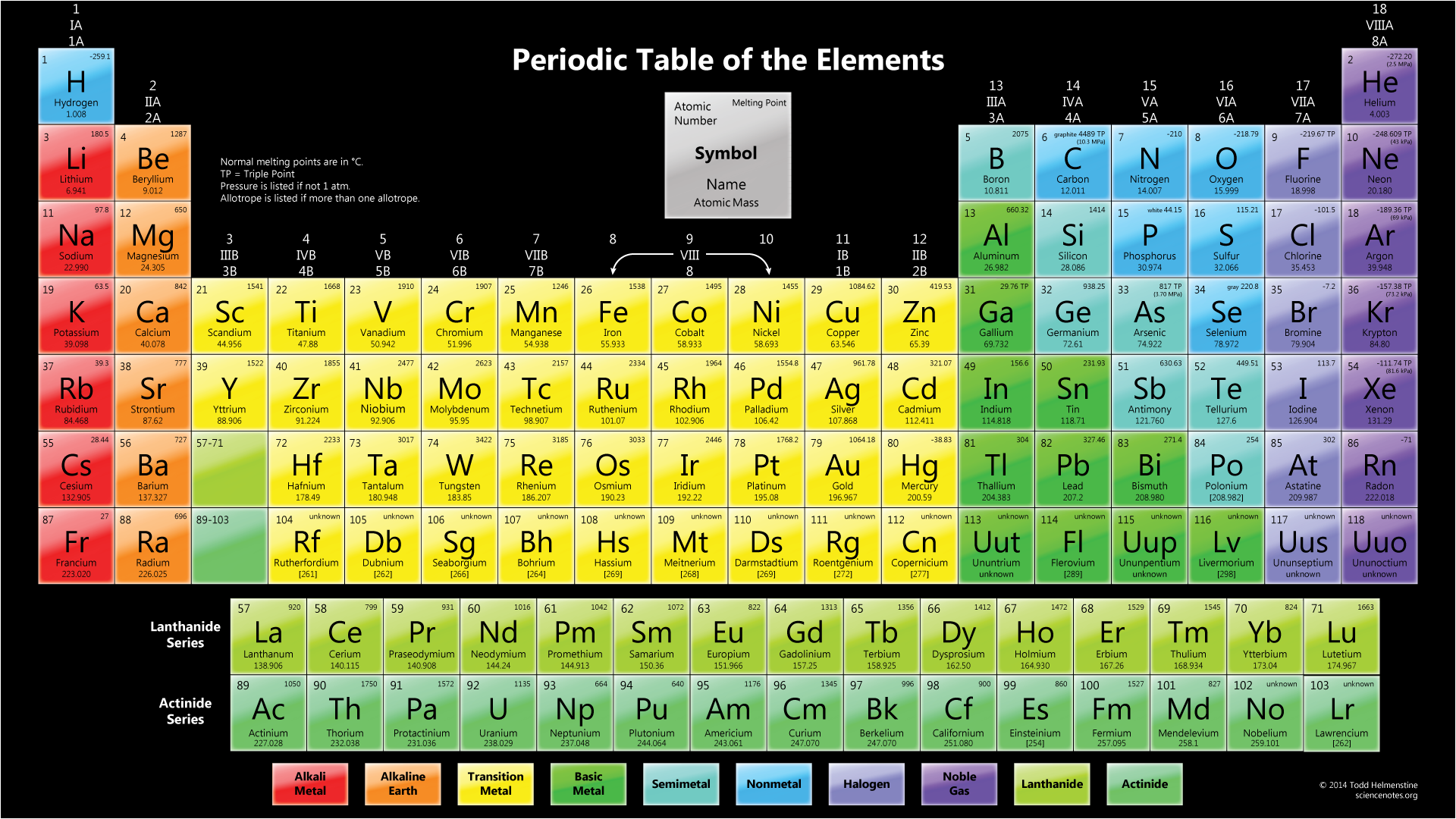 Color Periodic Table Wallpaper Melting Point Full Size