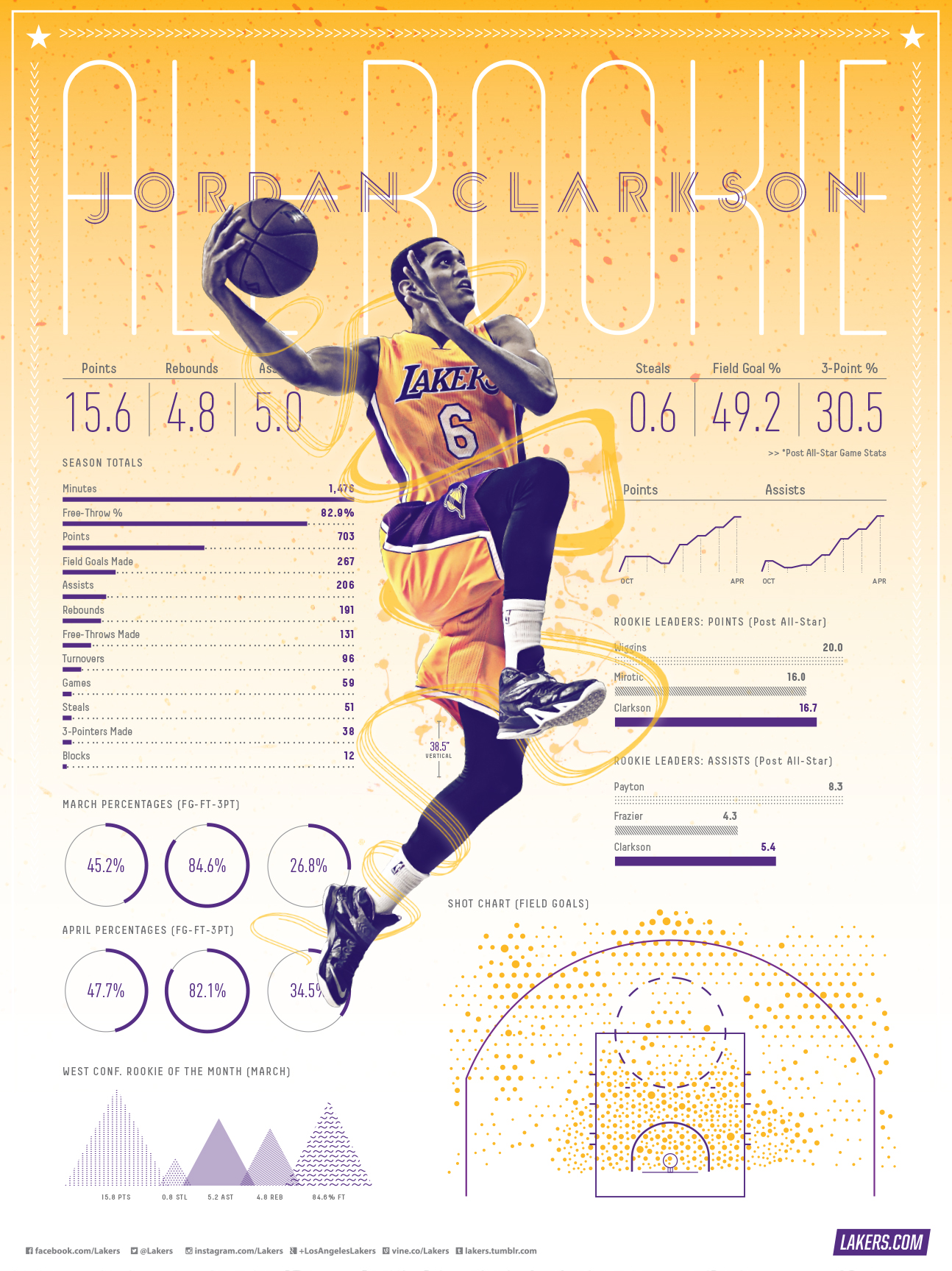 Lakers Wallpapers And Infographics Jordan Clarkson