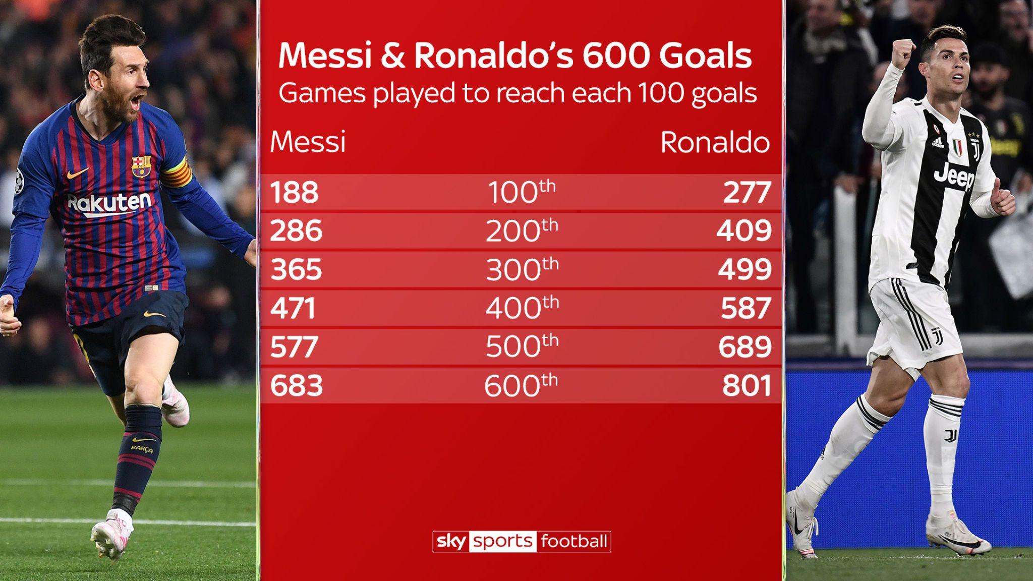 Messi Vs Ronaldo 600 Goals , HD Wallpaper & Backgrounds