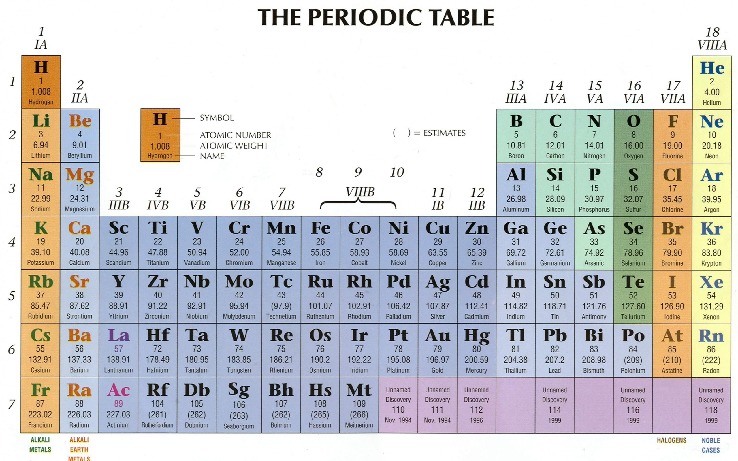 Periodic Table High Quality , HD Wallpaper & Backgrounds