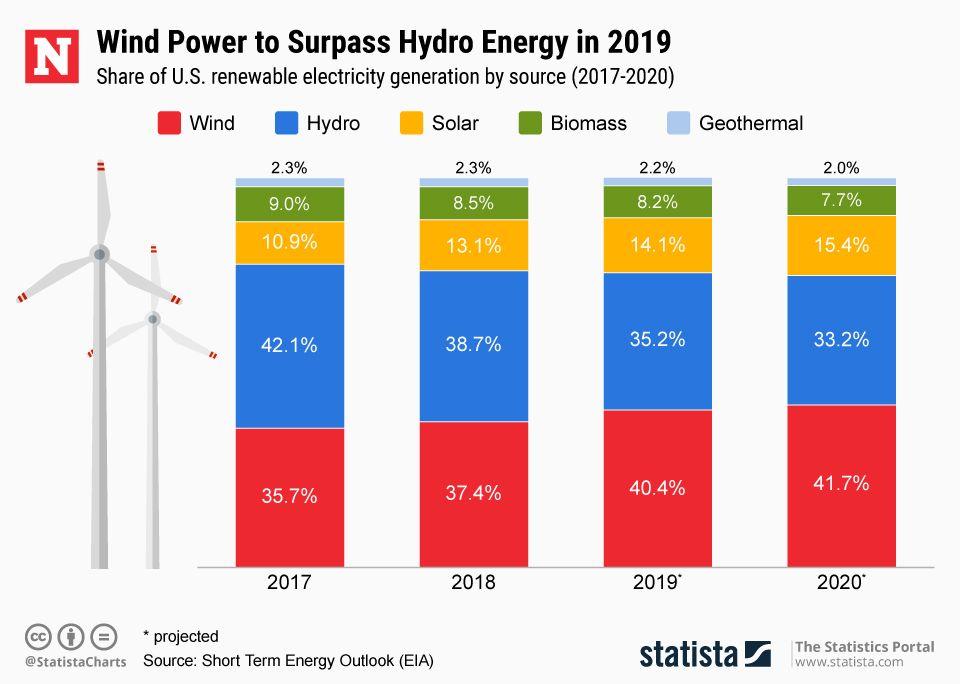 20190403 Us Renewable Energy Newsweek Nfl Playoff Bracket 2019 3037859 Hd Wallpaper Backgrounds Download