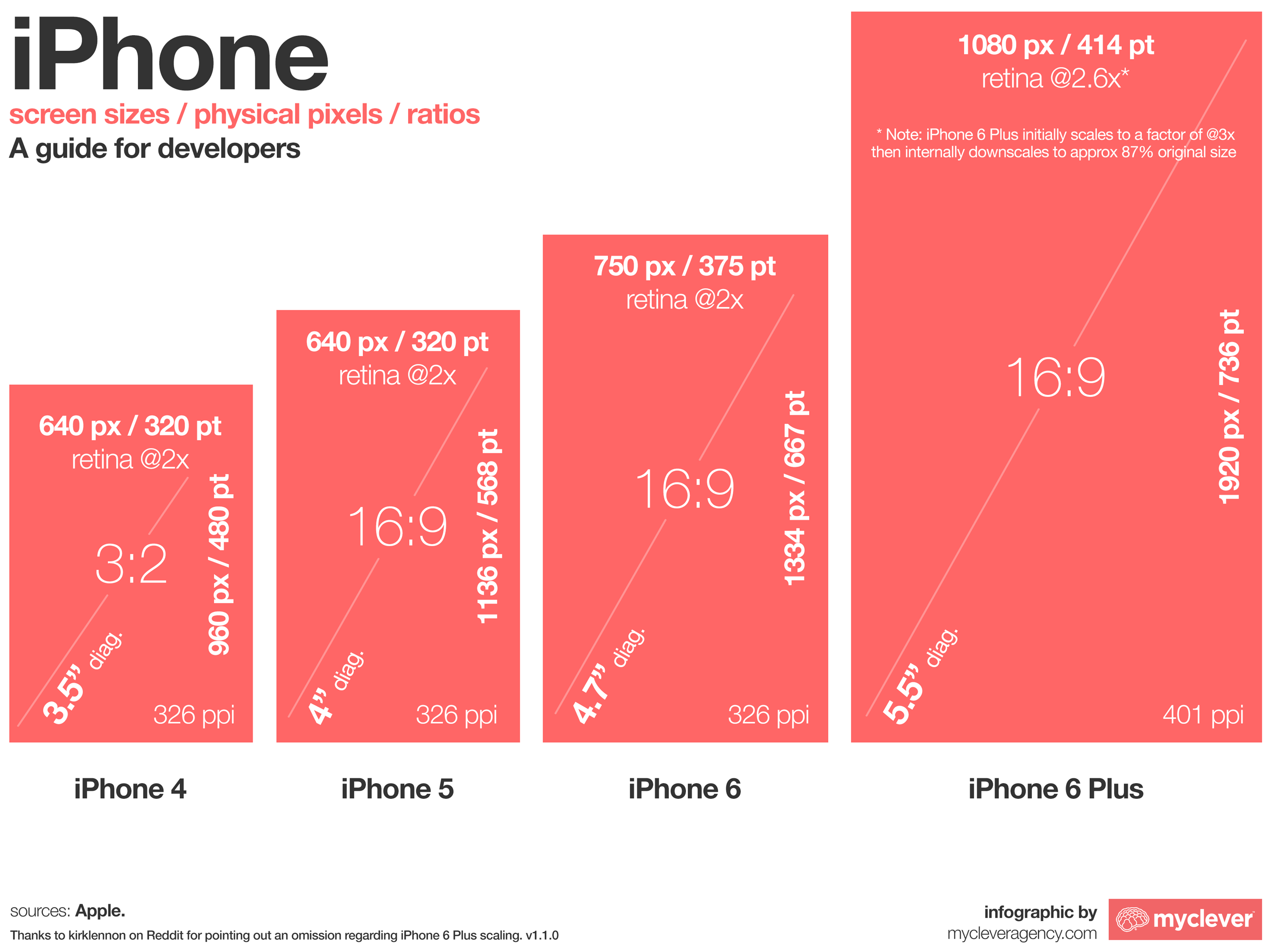 The Iphone 6 And Iphone 6 Plus - Design Mobile Screen Size , HD Wallpaper & Backgrounds