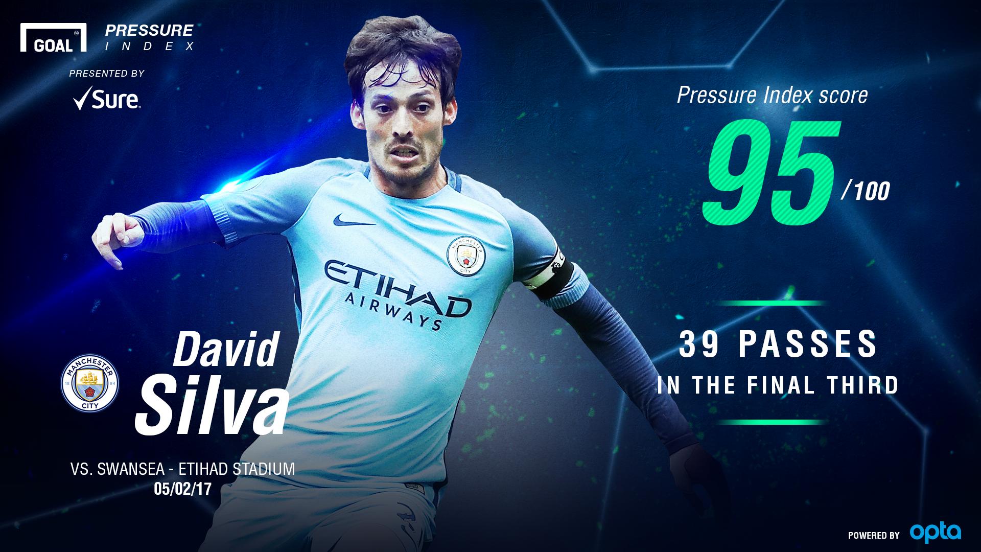 David Silva Pressure Index - Aguero Goal Vs Qpr Time , HD Wallpaper & Backgrounds